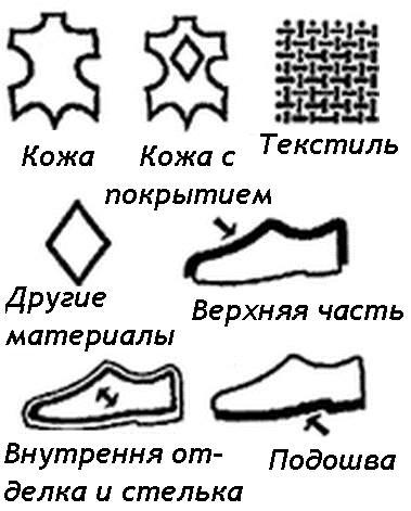 Графические символы на обуви, из чего изготовлена обувь, кожаная обувь