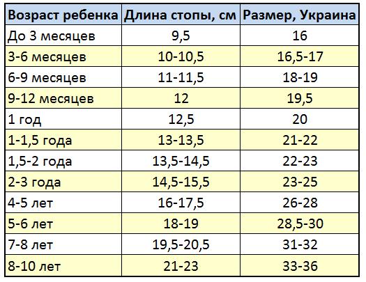 Размер ребенка по возрасту
